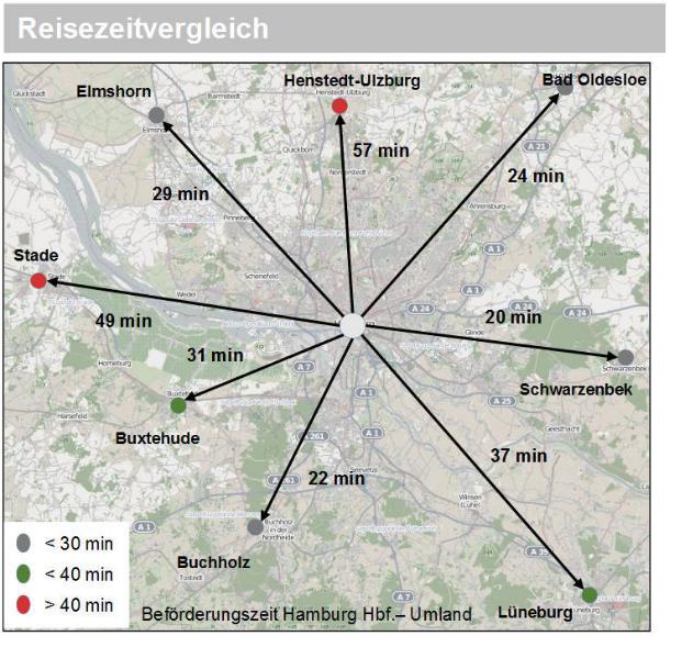 So schnell gehts derzeit mit der Bahn von verschiedenen Umlandkommunen nach Hamburg.  Quelle: Verkehrsstrukturgutachten Henstedt-Ulzburg, Zwischenpräsentation