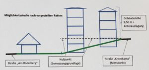 Schwere Zeiten für die Rodelberger - Die Gebäudehöhe liegt offensichtlich im Auge des Betrachters