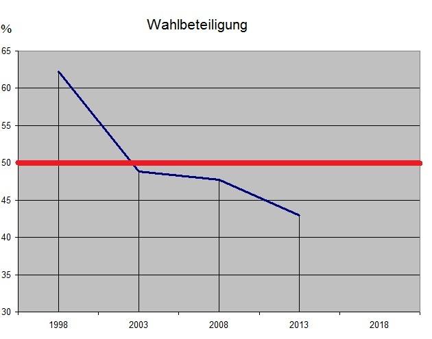 Wahlbeteiligung bei den vergangenen Kommunalwahlen in Henstedt-Ulzurg